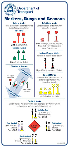 Navigation Markers And Buoys