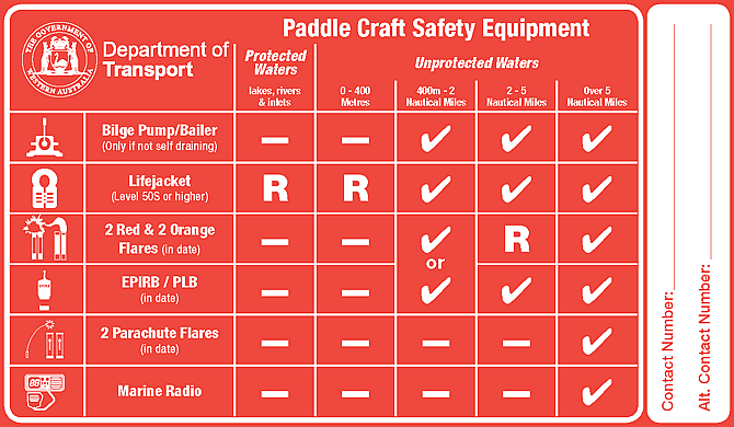 Paddle Craft safety guide