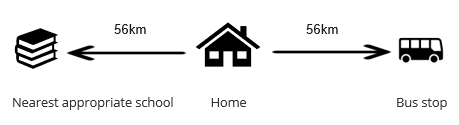 Diagram showing distances from home to a school and also to the nearest bus stop
